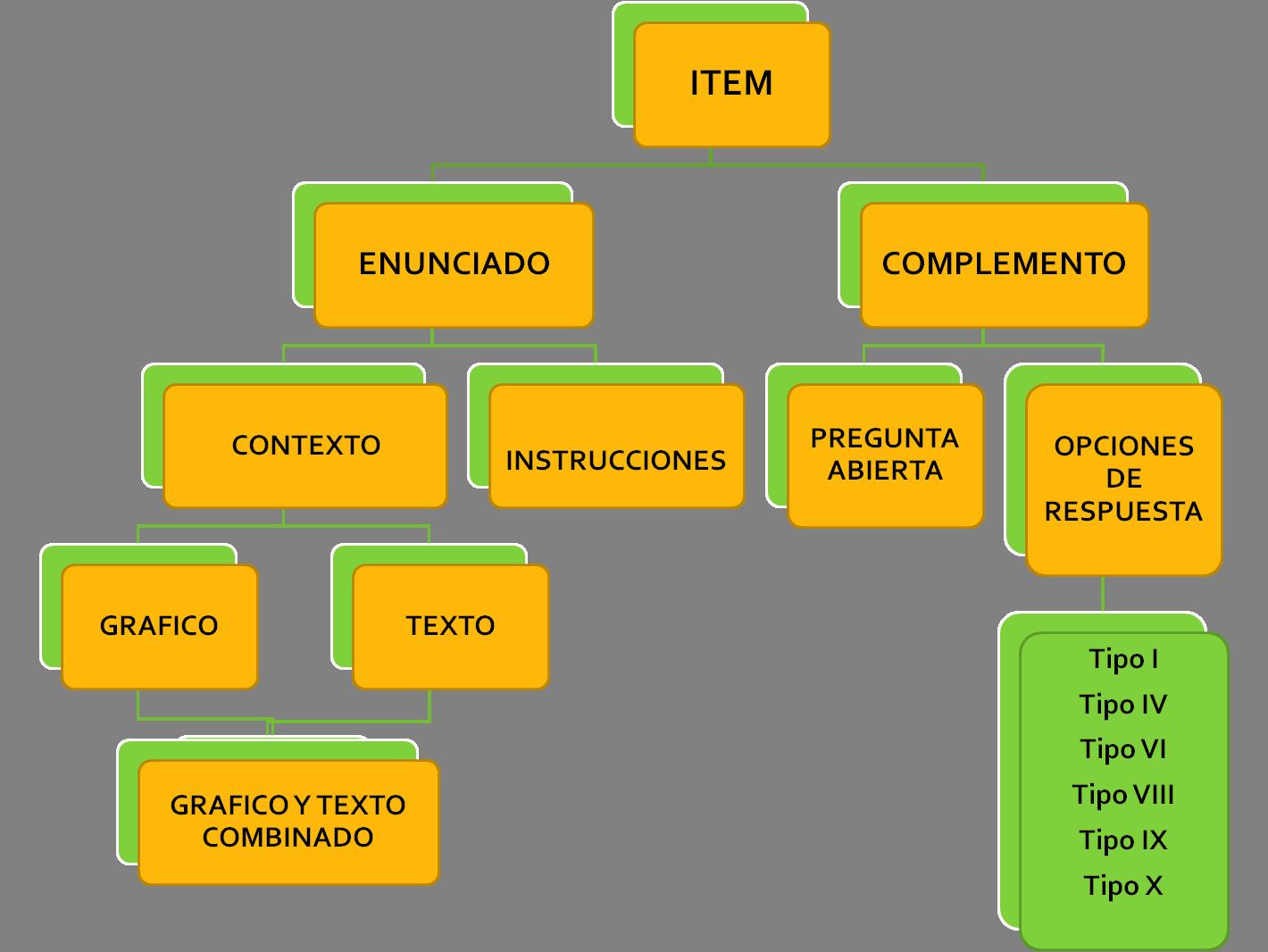 elaboracion de items